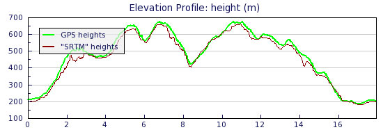 """Example track elevation profile."" from simon3 Contract pics"