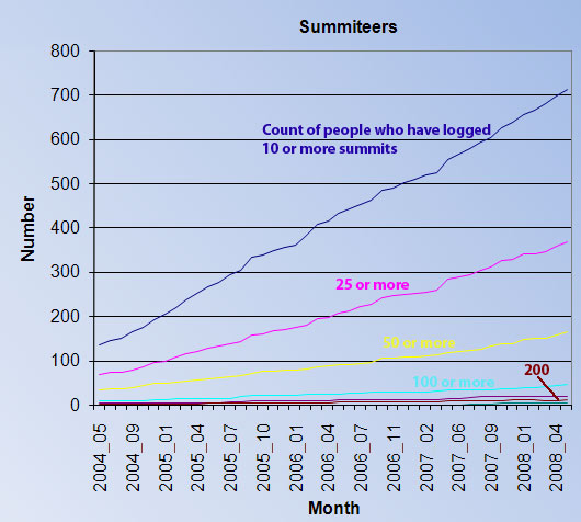 Graph of rising numbers interested in summiteering in Ireland as recorded by MV